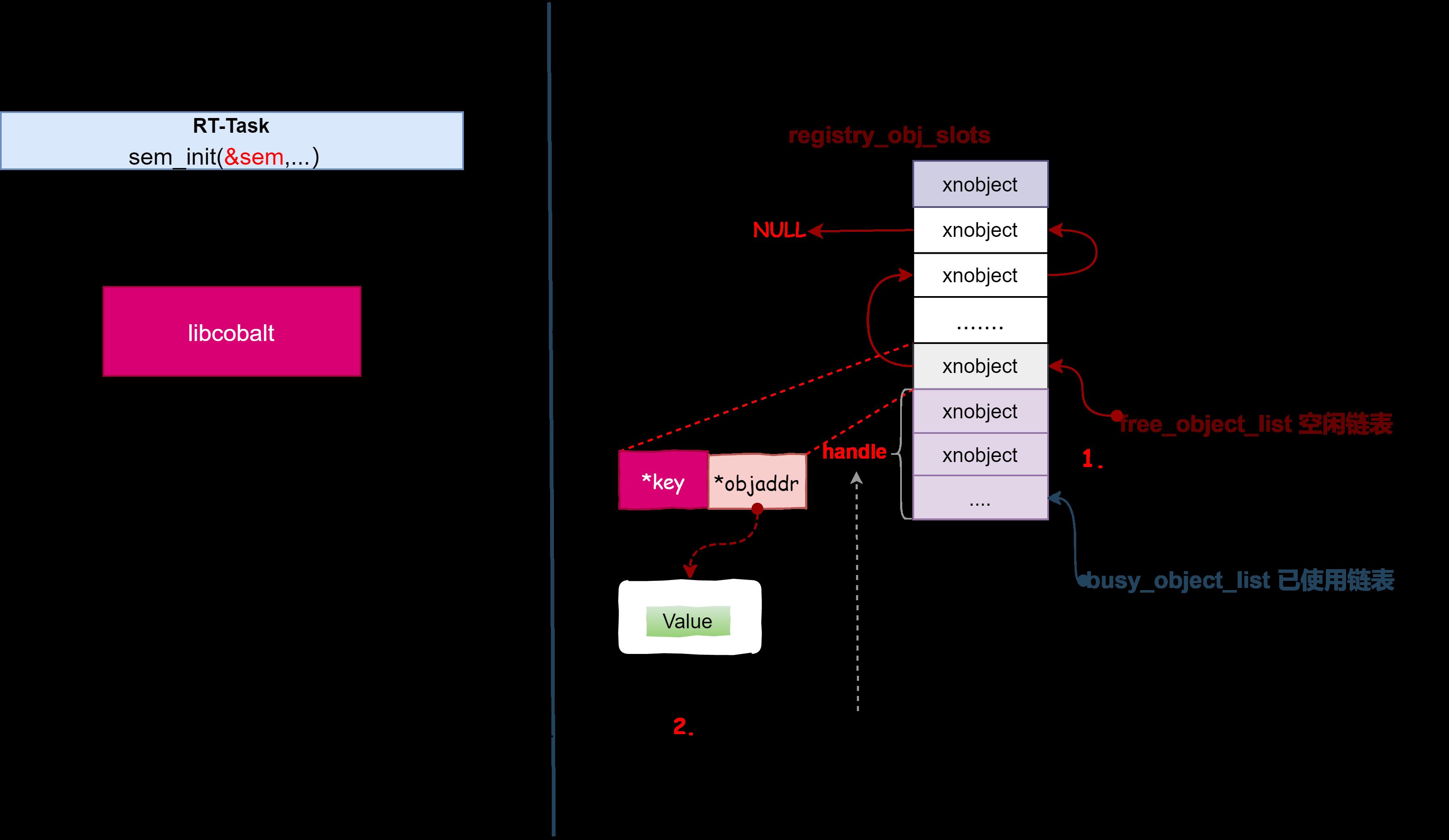 xnregister-seminit